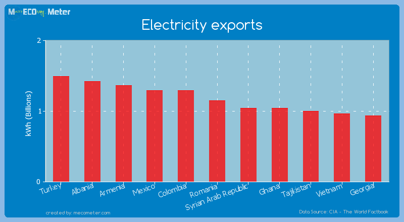 Electricity exports of Romania