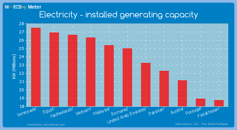 Electricity - installed generating capacity of Romania
