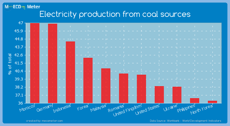 Electricity production from coal sources of Romania