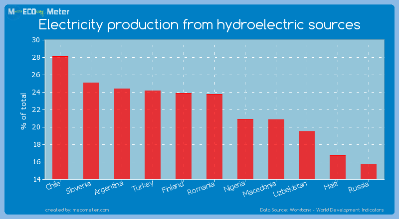 Electricity production from hydroelectric sources of Romania