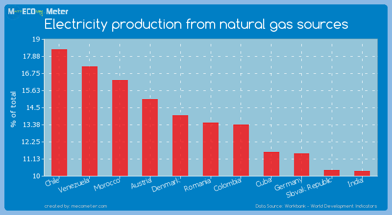 Electricity production from natural gas sources of Romania