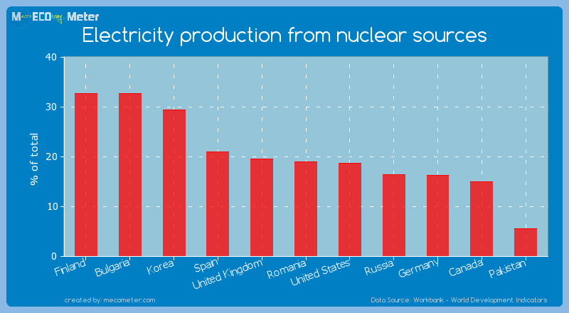 Electricity production from nuclear sources of Romania
