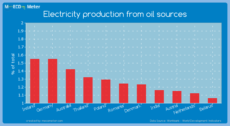 Electricity production from oil sources of Romania