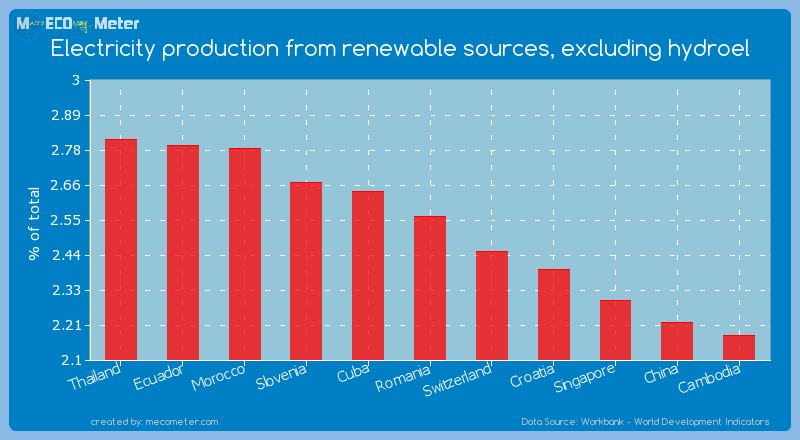 Electricity production from renewable sources, excluding hydroel of Romania