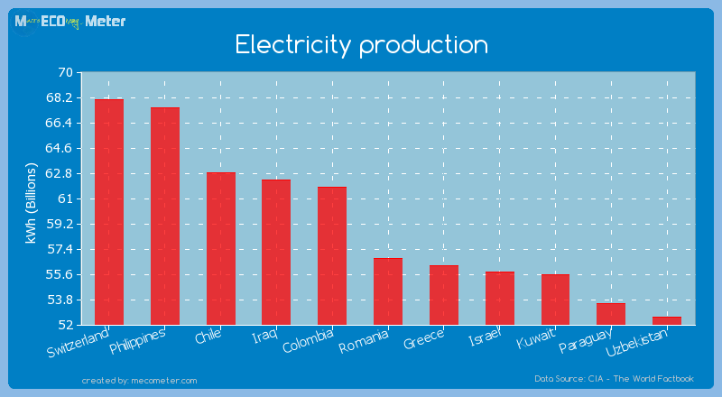 Electricity production of Romania