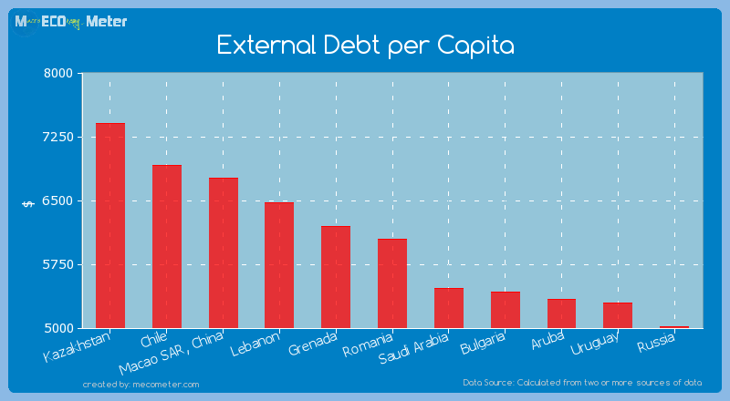 External Debt per Capita of Romania