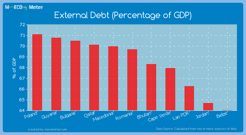 External Debt (Percentage of GDP) of Romania