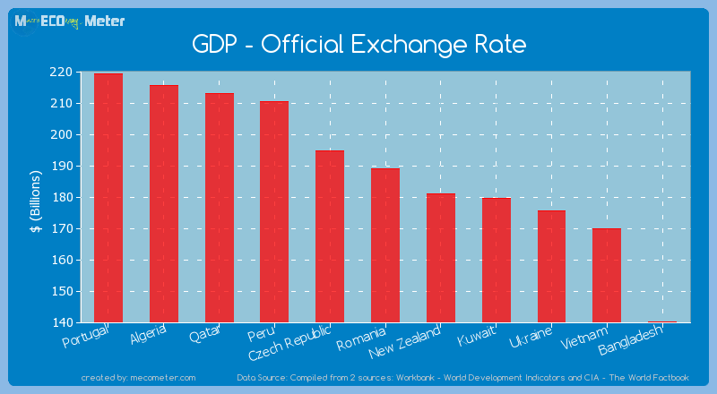 GDP - Official Exchange Rate of Romania