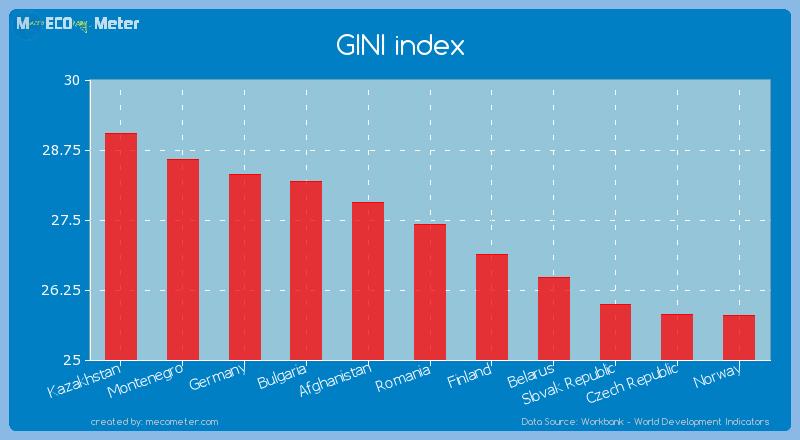 GINI index of Romania