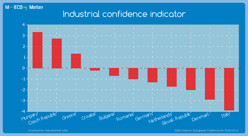 Industrial confidence indicator of Romania