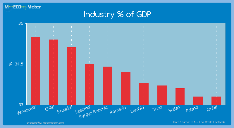Industry % of GDP of Romania