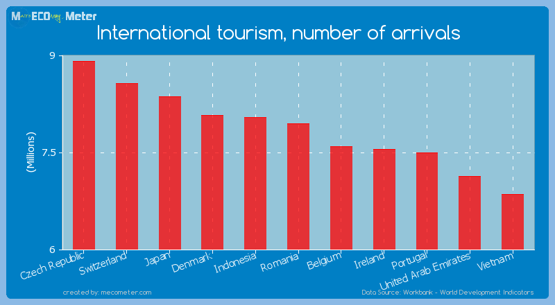 International tourism, number of arrivals of Romania
