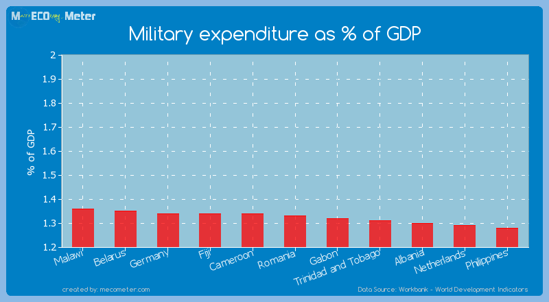 Military expenditure as % of GDP of Romania