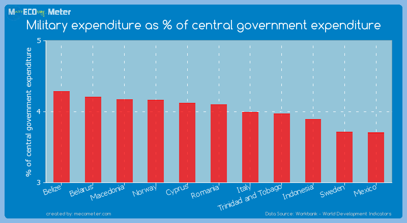 Military expenditure as % of central government expenditure of Romania
