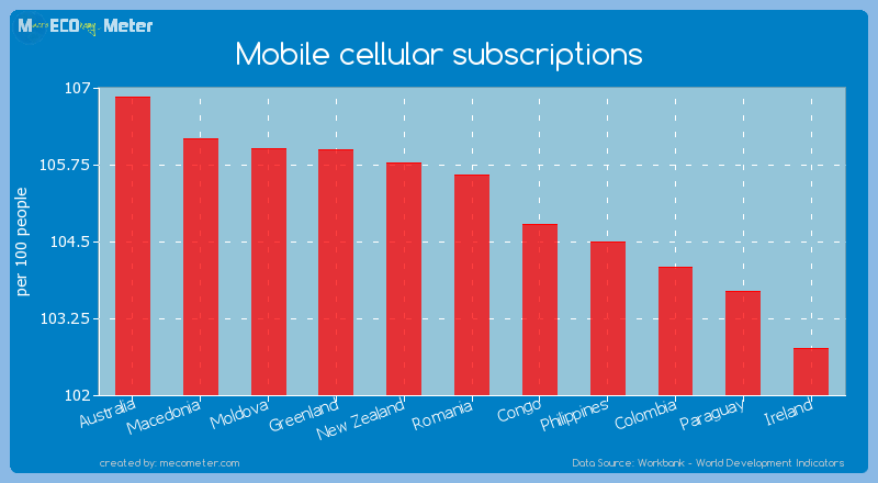 Mobile cellular subscriptions of Romania