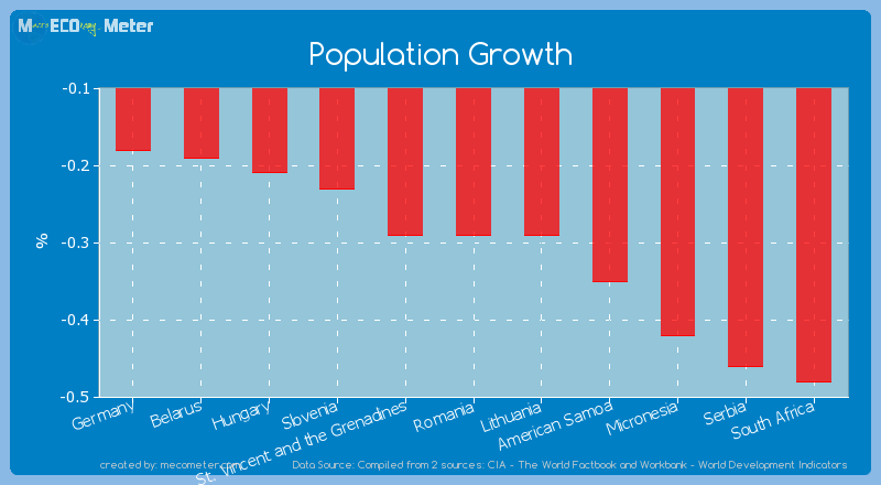 Population Growth of Romania