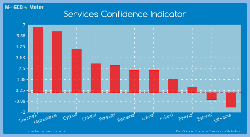 Services Confidence Indicator of Romania