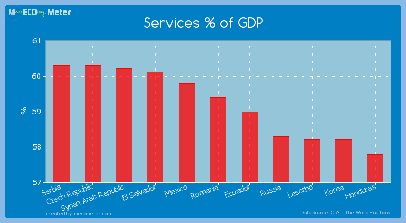 Services % of GDP of Romania