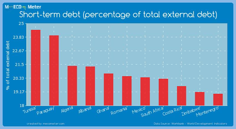 Short-term debt (percentage of total external debt) of Romania
