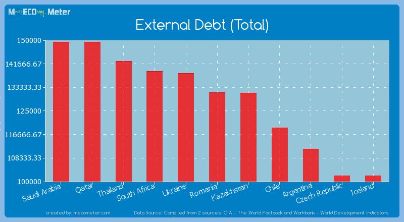 External Debt (Total) of Romania