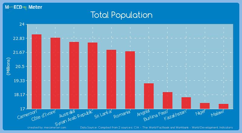 Total Population of Romania