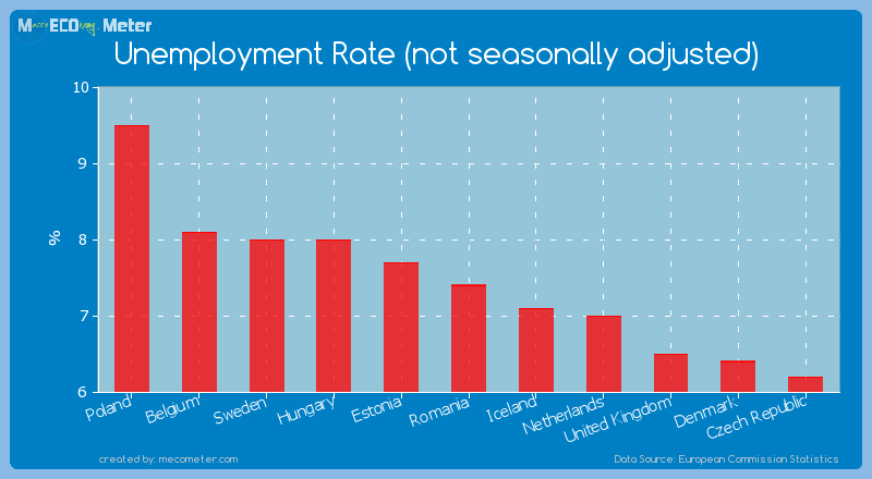 Unemployment Rate (not seasonally adjusted) of Romania