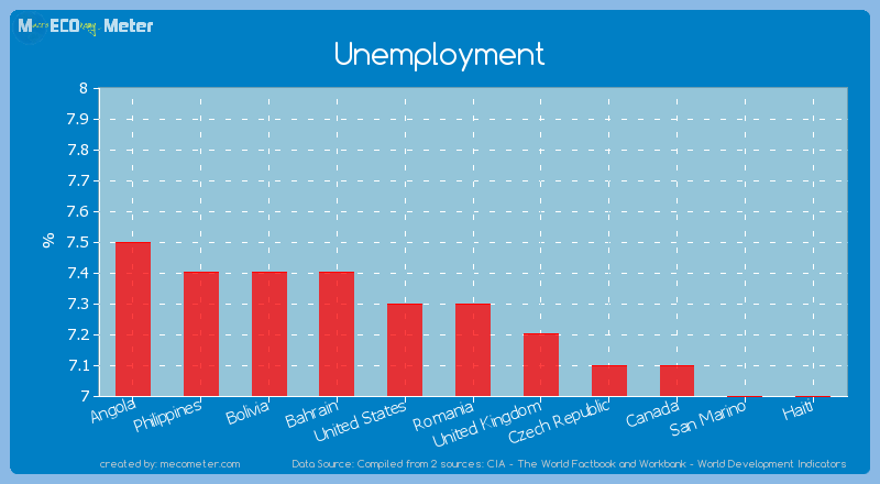 Unemployment of Romania