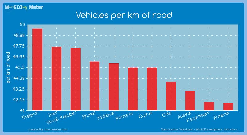 Vehicles per km of road of Romania