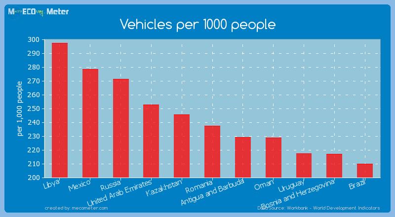 Vehicles per 1000 people of Romania