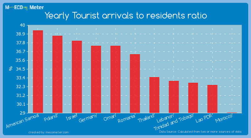 Yearly Tourist arrivals to residents ratio of Romania