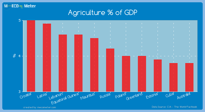 Agriculture % of GDP of Russia