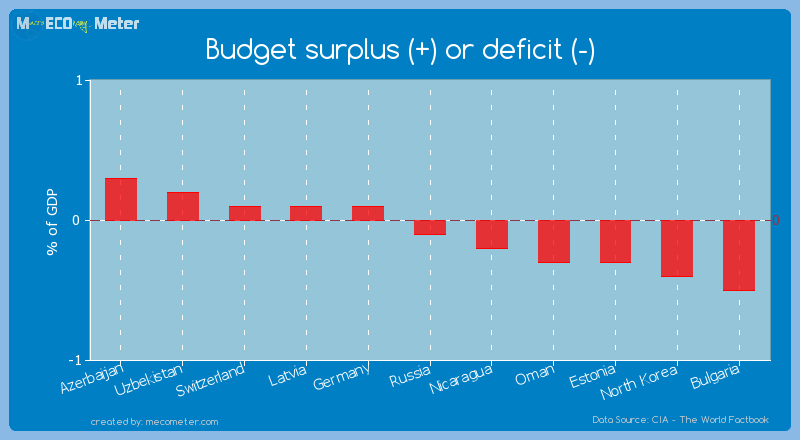 Budget surplus (+) or deficit (-) of Russia