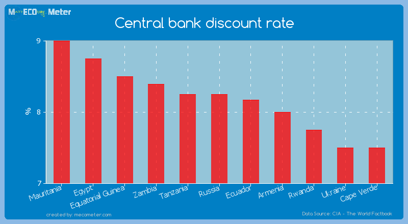 Central bank discount rate of Russia