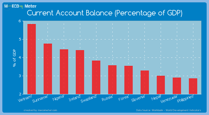 Current Account Balance (Percentage of GDP) of Russia