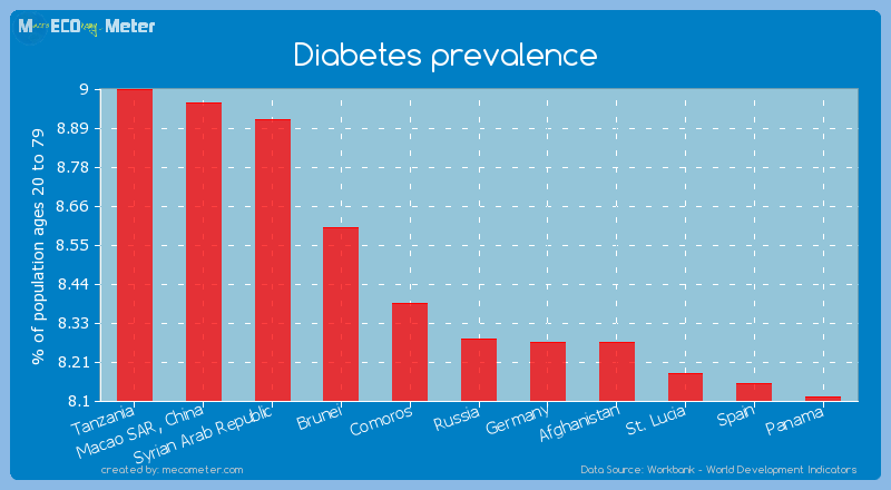 Diabetes prevalence of Russia