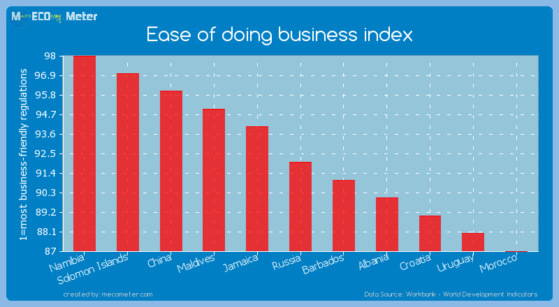 Ease of doing business index of Russia