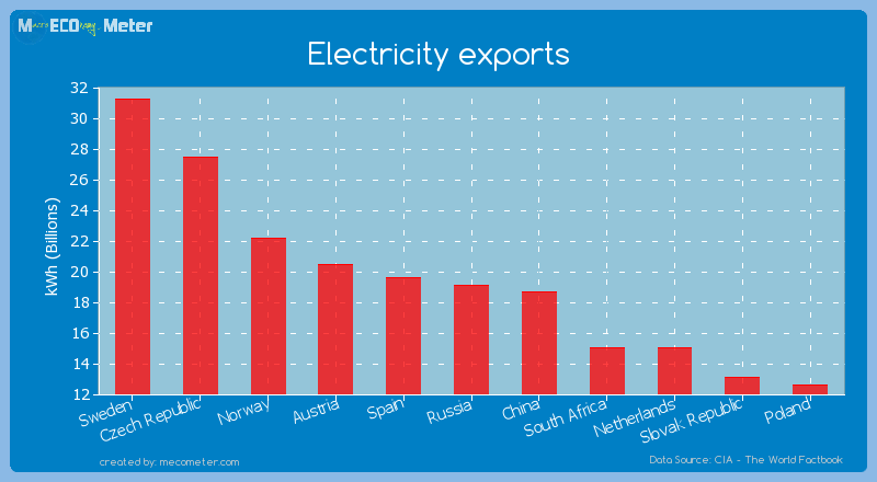Electricity exports of Russia