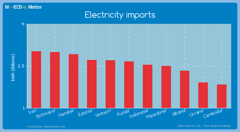 Electricity imports of Russia