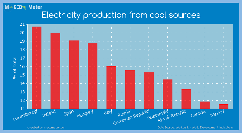 Electricity production from coal sources of Russia