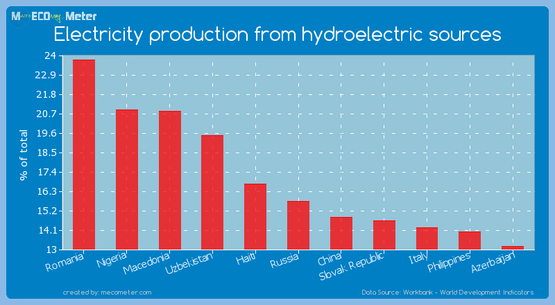 Electricity production from hydroelectric sources of Russia