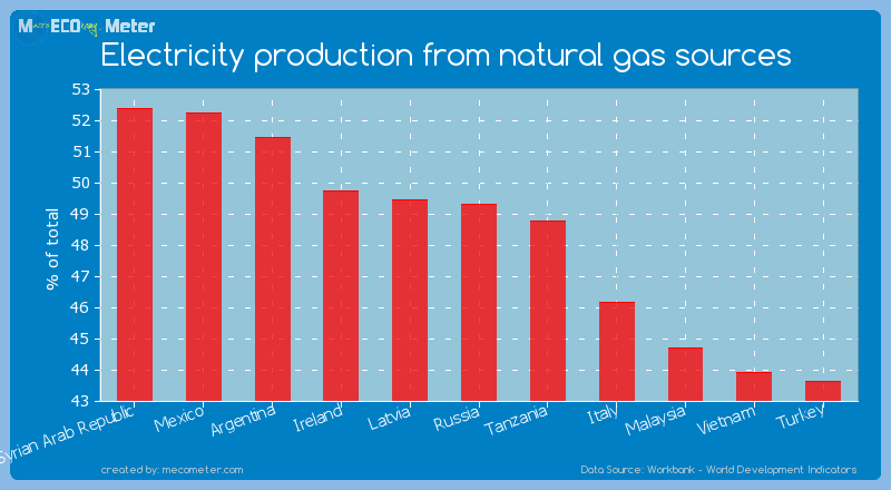 Electricity production from natural gas sources of Russia