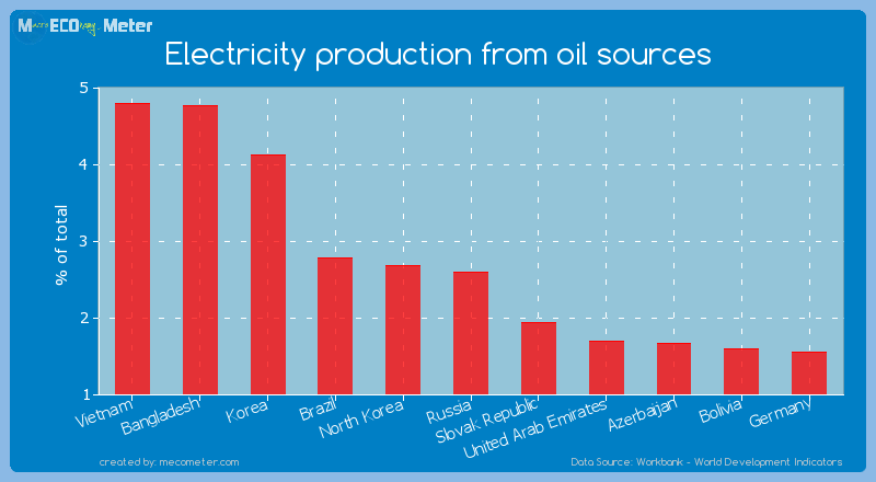 Electricity production from oil sources of Russia