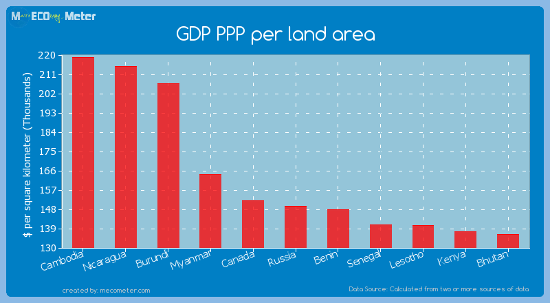 GDP PPP per land area of Russia