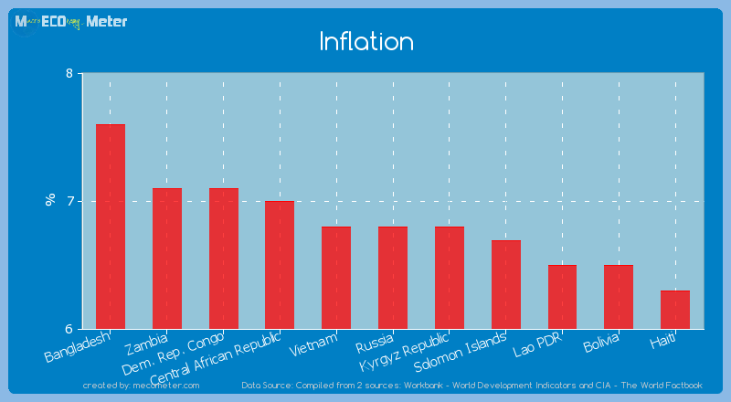 Inflation of Russia