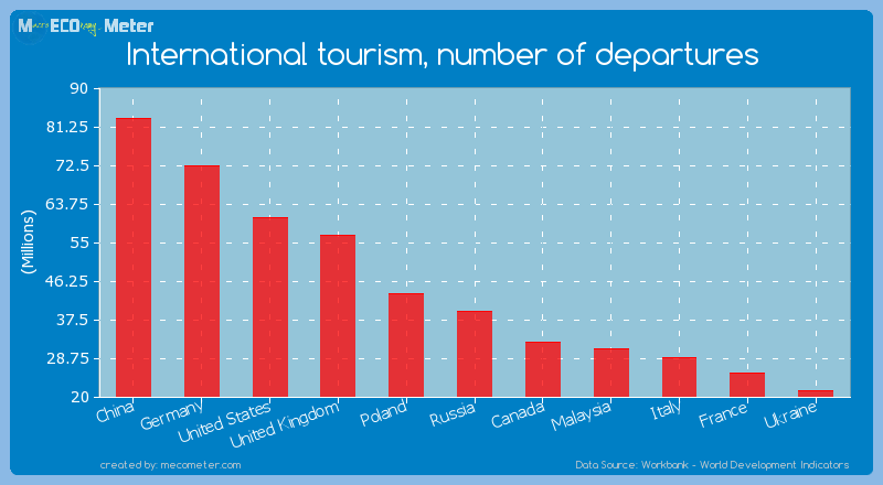 International tourism, number of departures of Russia