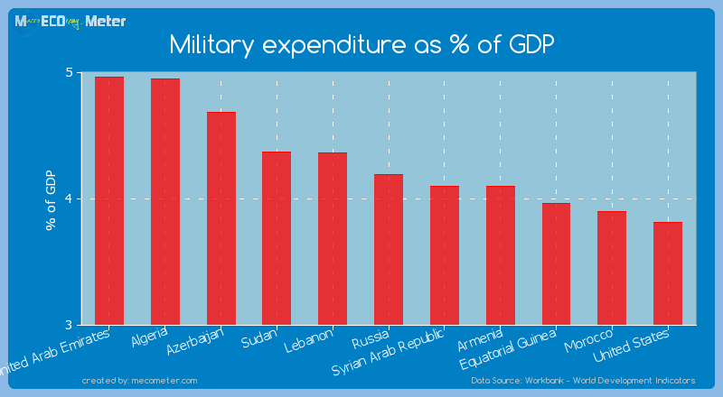 Military expenditure as % of GDP of Russia