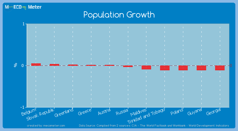 Population Growth of Russia