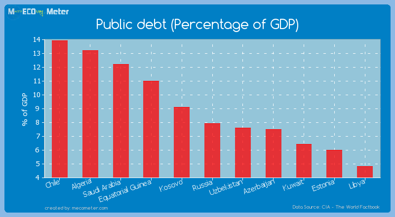 Public debt (Percentage of GDP) of Russia