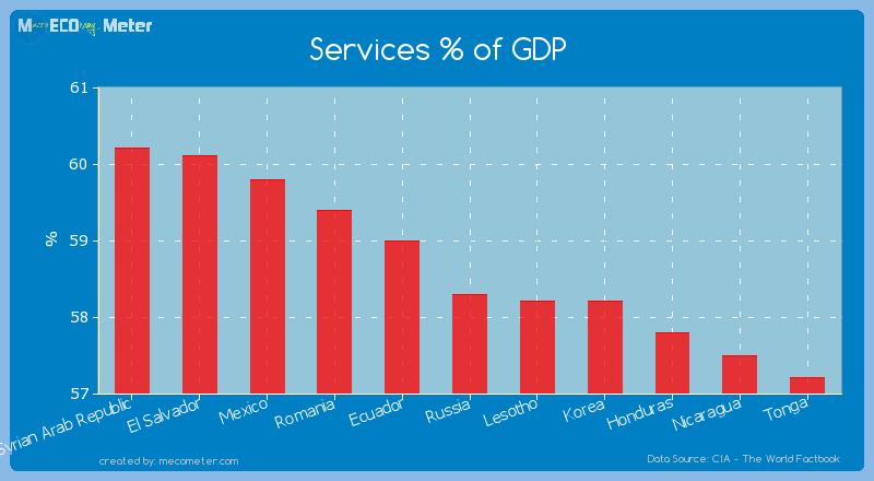 Services % of GDP of Russia