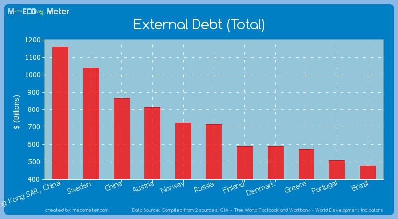 External Debt (Total) of Russia